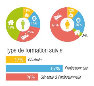 infographie chef d'entreprise artisanale 2016