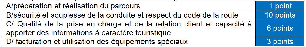 Examen taxi vtc ouverture des inscriptions chambre de - Chambre nationale des huissiers de justice resultat examen ...